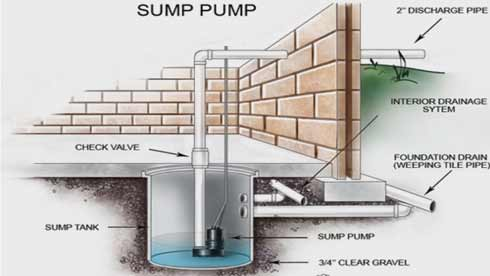 Here's How to Use a Sump Pump to Drain Basement
